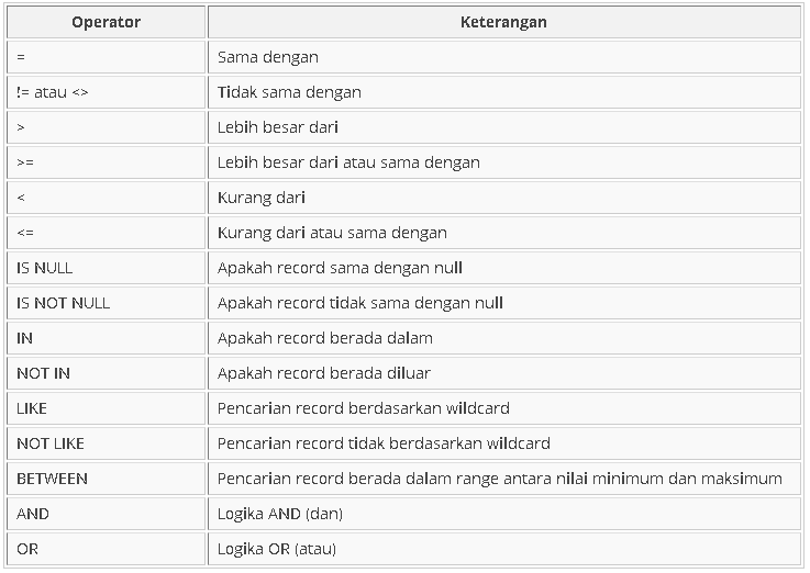 Data Preparation dengan SQL