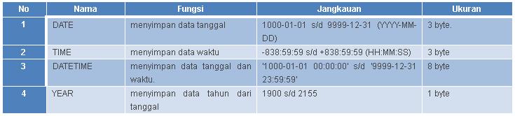 tipe data date